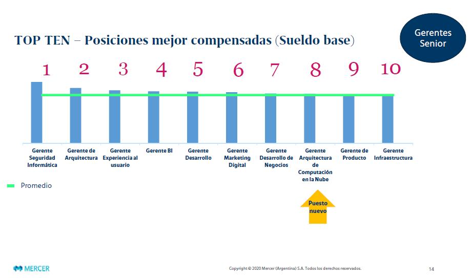 el Gerente de Seguridad Informática lidera el ranking de posiciones digitales mejor compensadas a nivel gerencial