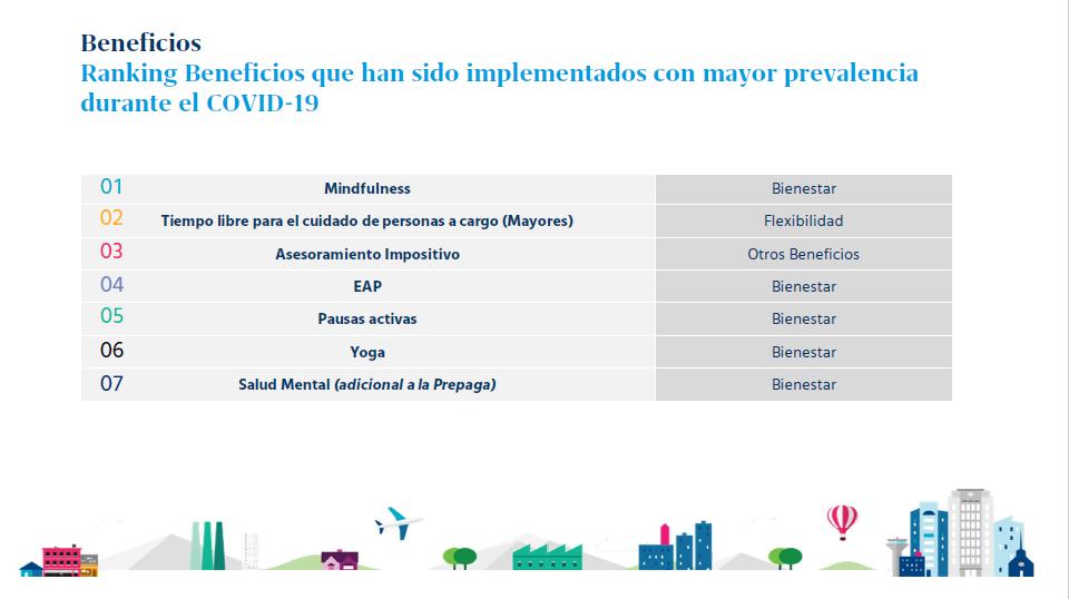 La encuesta también relevó cuáles son los beneficios que han sido implementados con mayor prevalencia por las empresas durante el Covid-19