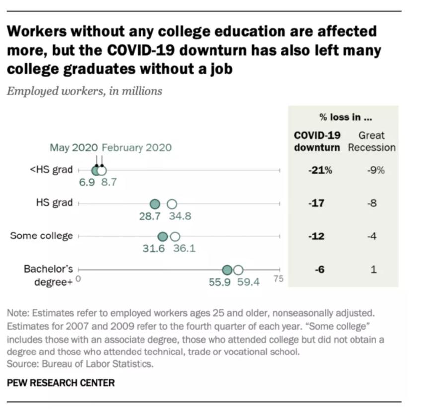 los títulos a las habilidades, permitirán una mayor fuerza de trabajo que represente la diversidad de las poblaciones