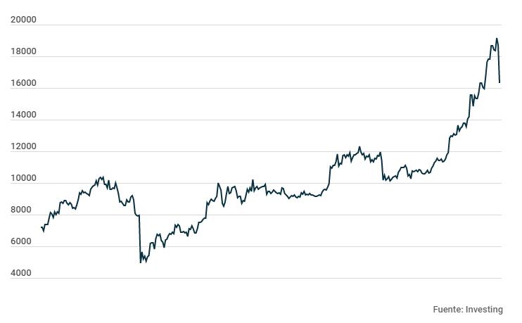 Valor del bitcoin durante 2020