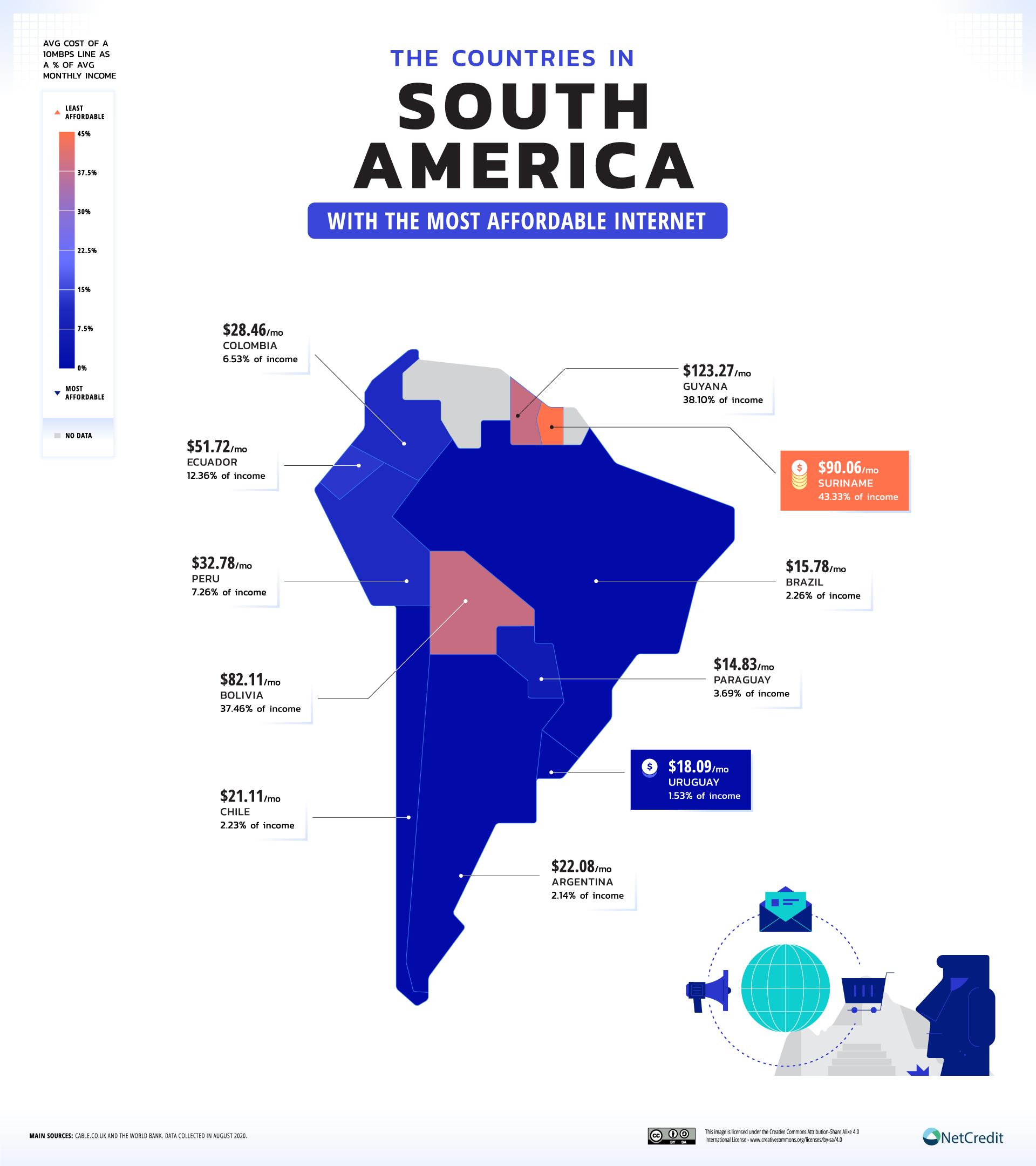 Los países con internet más y menos accesible en Sudamérica