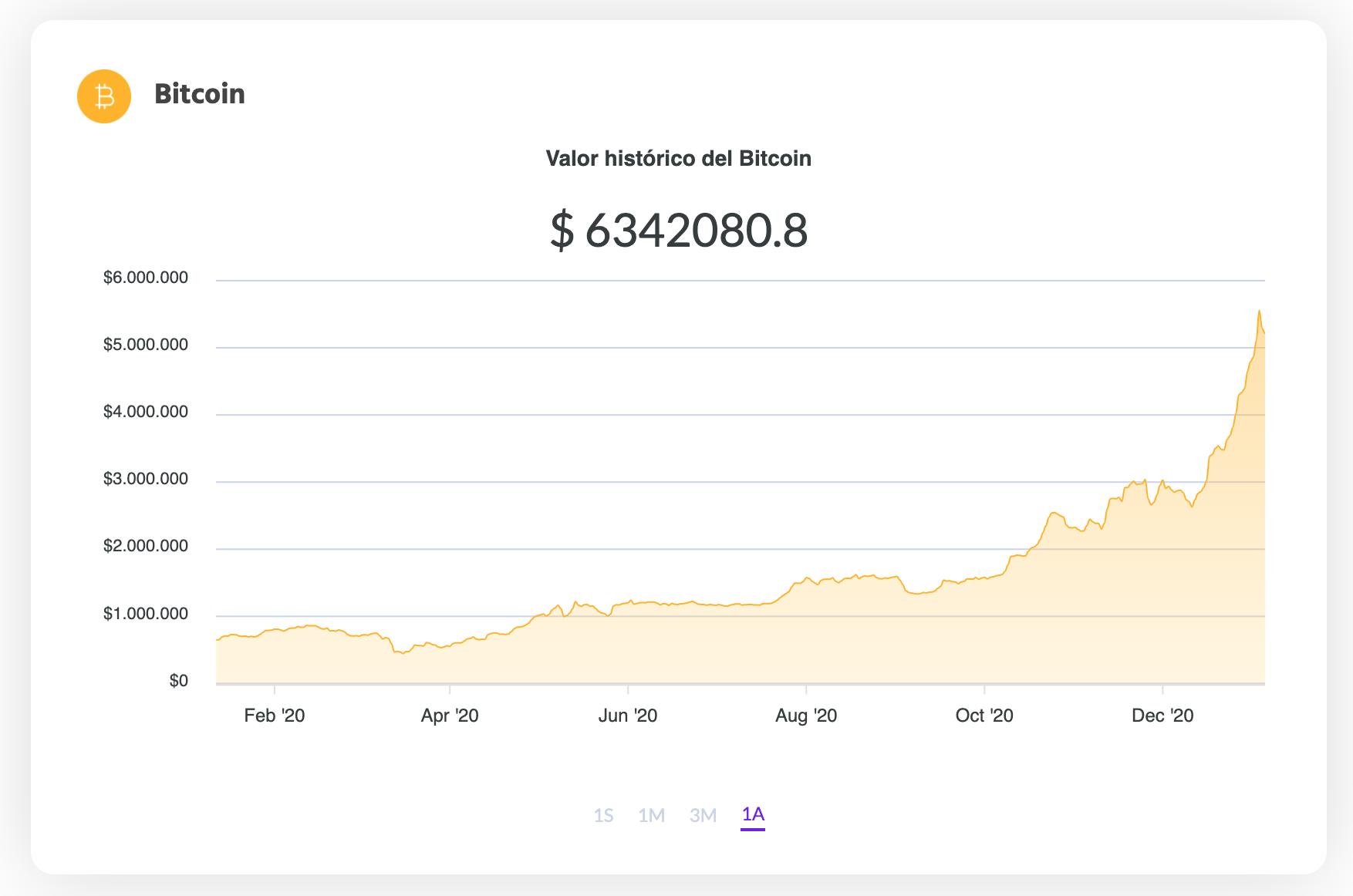 La variación del precio del Bitcoin en pesos en el último año. Fuente: Ripio.