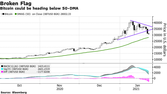 Bitcoin: Caída hasta 30.000 dólares