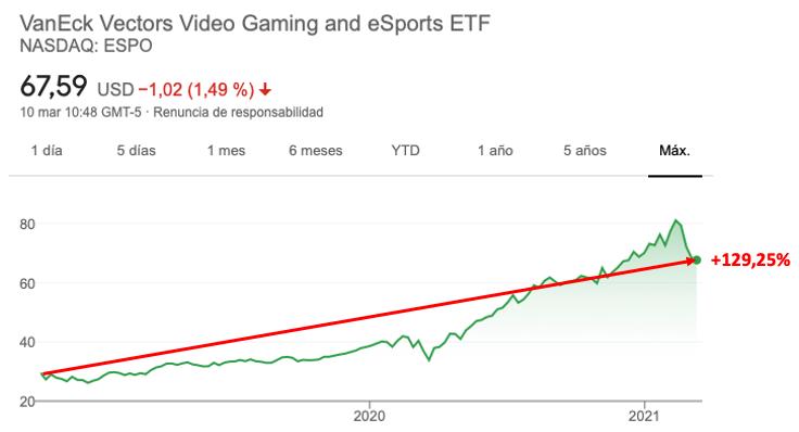 Oceń VanEck Wektory gier wideo i eSportów ETF