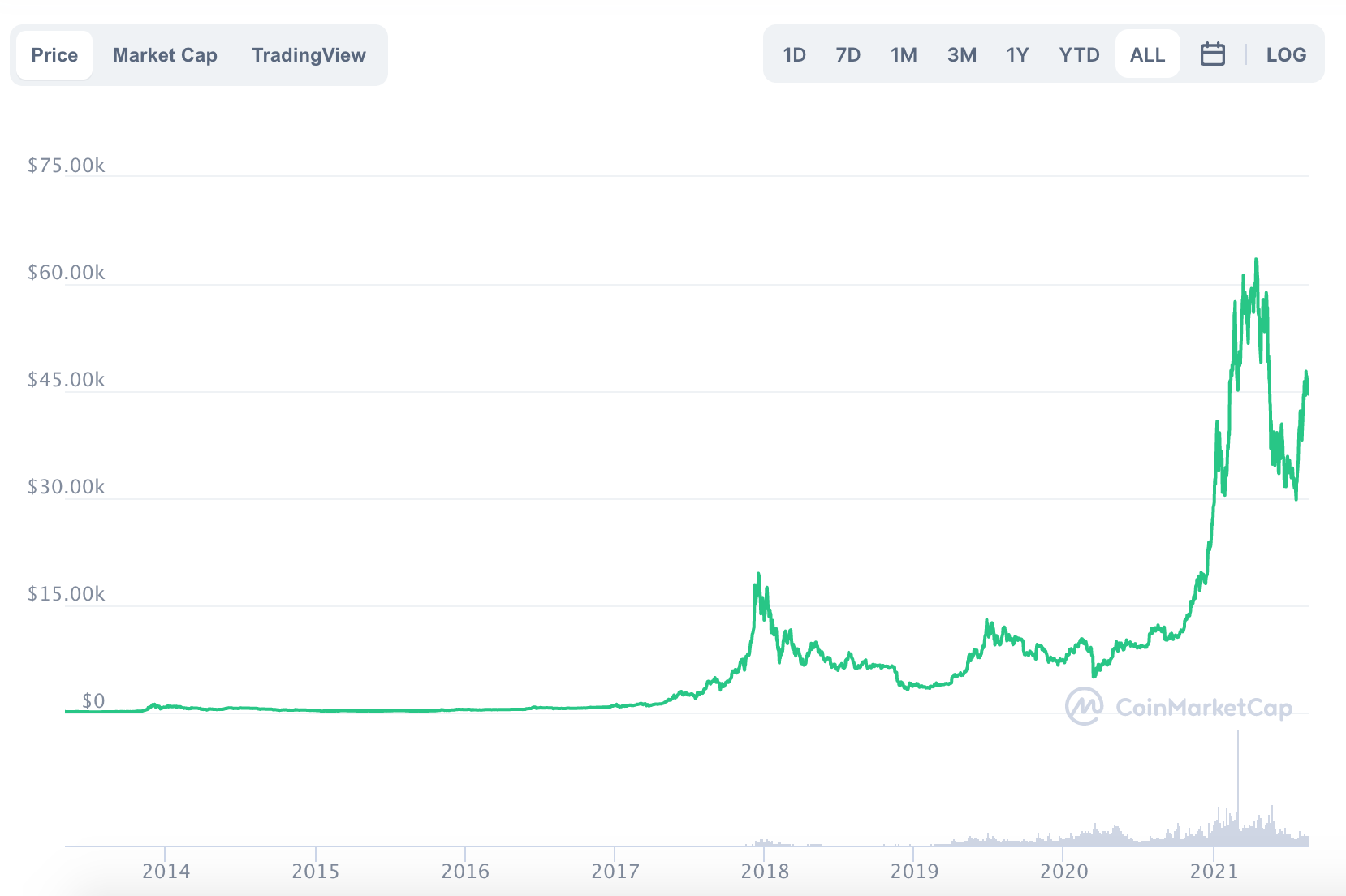 The variation in the price of Bitcoin in the last year.  Source: coinmarketcap.com