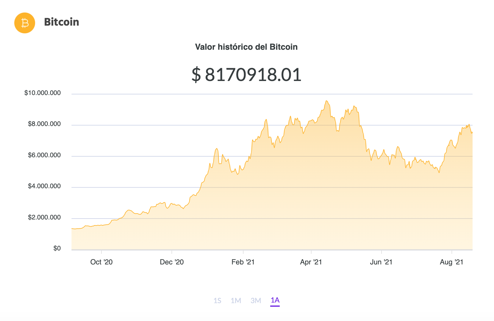 The variation in the price of Bitcoin in pesos in the last year.  Source: Ripio.